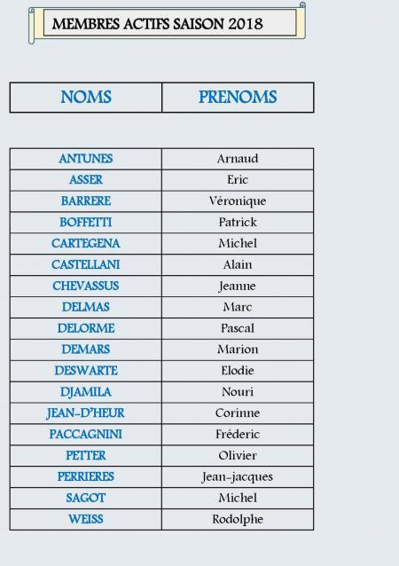 Tableau des membres page 1